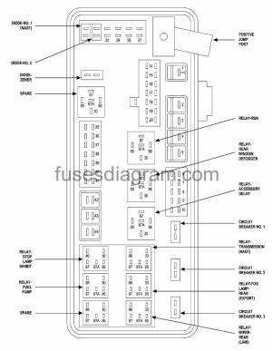 Fuses and relays box diagram Chrysler 300