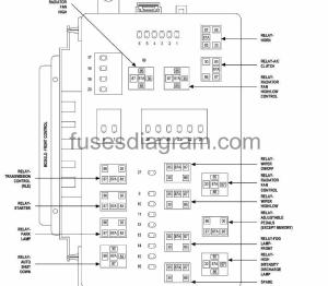 Fuses and relays box diagram Chrysler 300