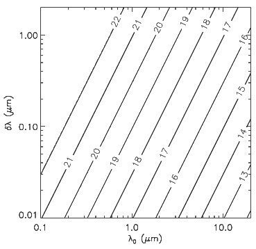 Contours of the logarithm of the electron density