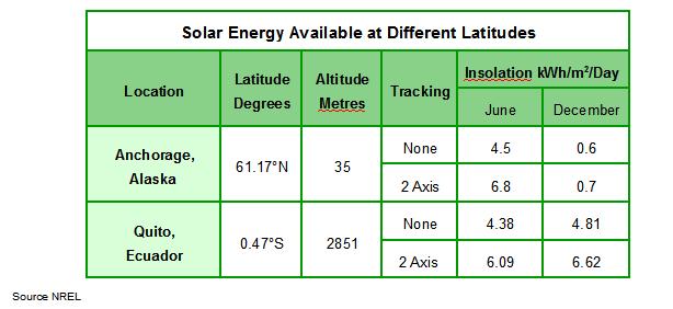 latitude variations