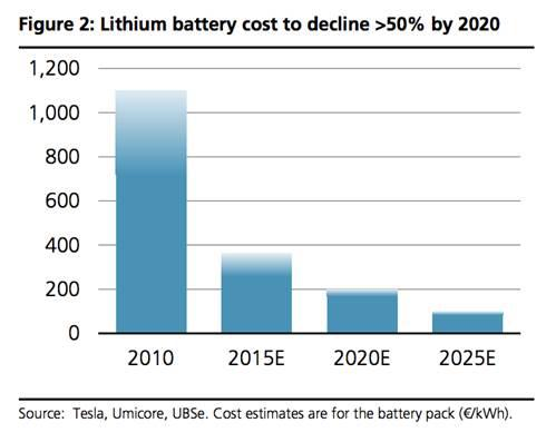 Cost of lithium batteries