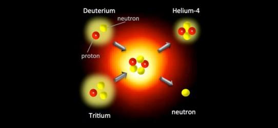 An artist's conception of the deuterium-tritium fusion. Source: Lawrence Livermore National Laboratory