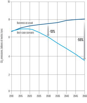 graph of best case scenario