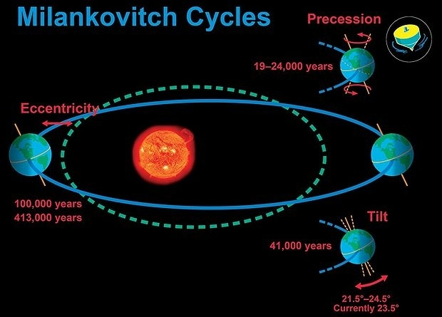 Milankovitch cycles