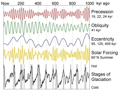 Milankovitch cycles over the past 1 000 000 years