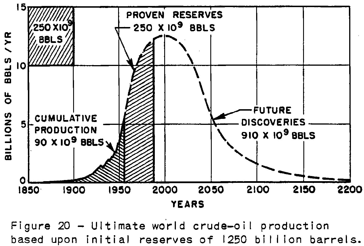 What Does Peak Oil mean?