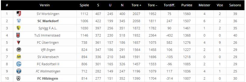 Ewige Tabelle Bezirksliga Bodensee