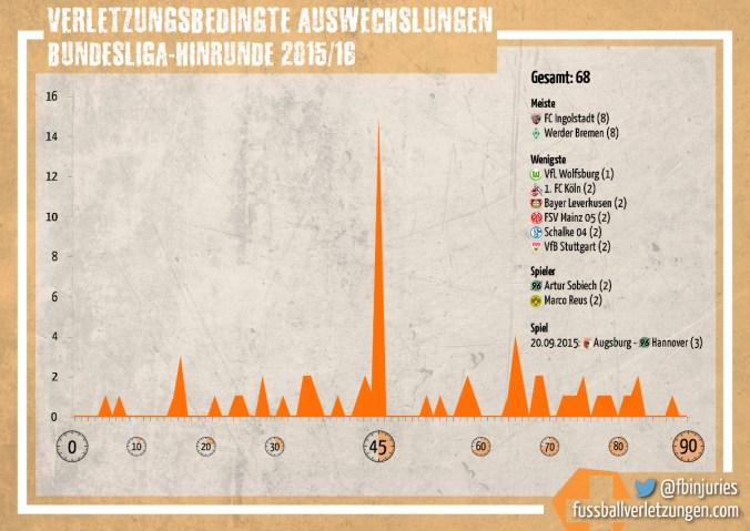 Grafik: Verletzungsbedingte Wechsel. Ingolstadt und Bremen hatten die meisten, Wolfsburg die wenigsten.