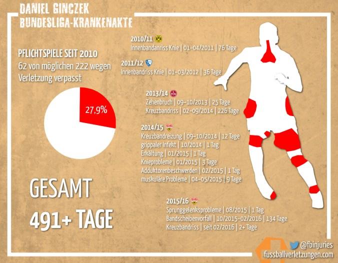 Grafik: Die Krankenkate von Daniel Ginczek. Insgesamt fehlte er schon 491+ Tage.