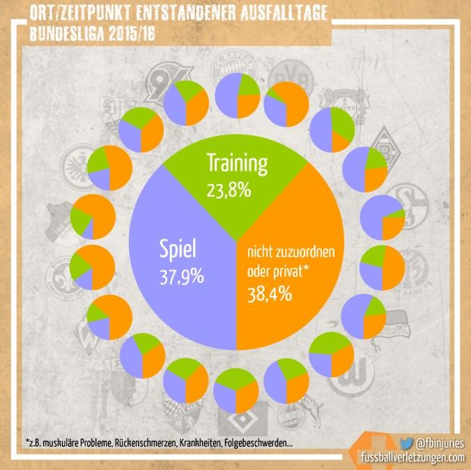 Grafik: Ort/Zeitpunkt der entstandenen Verletzungstage. Rund zwei Drittel aller Ausfalltage entstehen im Training oder Spiel.