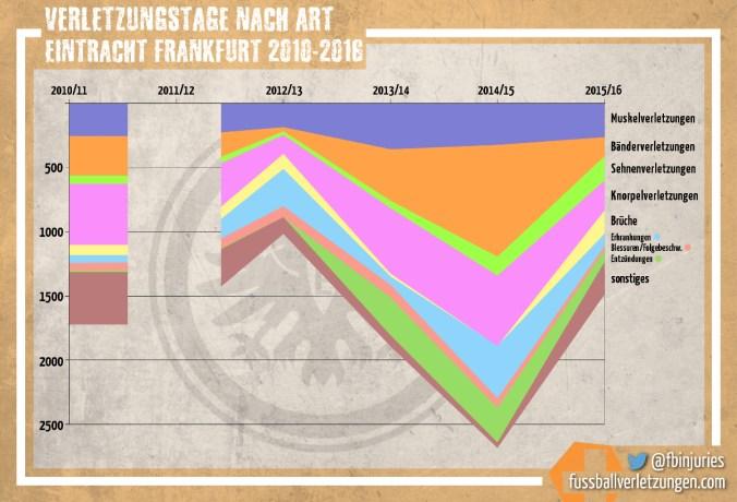 Grafik: Alle Verletzungstage von Eintracht Frankfurt seit 2010 nach Verletzungstyp. Die Zahl der Verletzungen hat 2015/16 in allen Bereichen abgenommen.