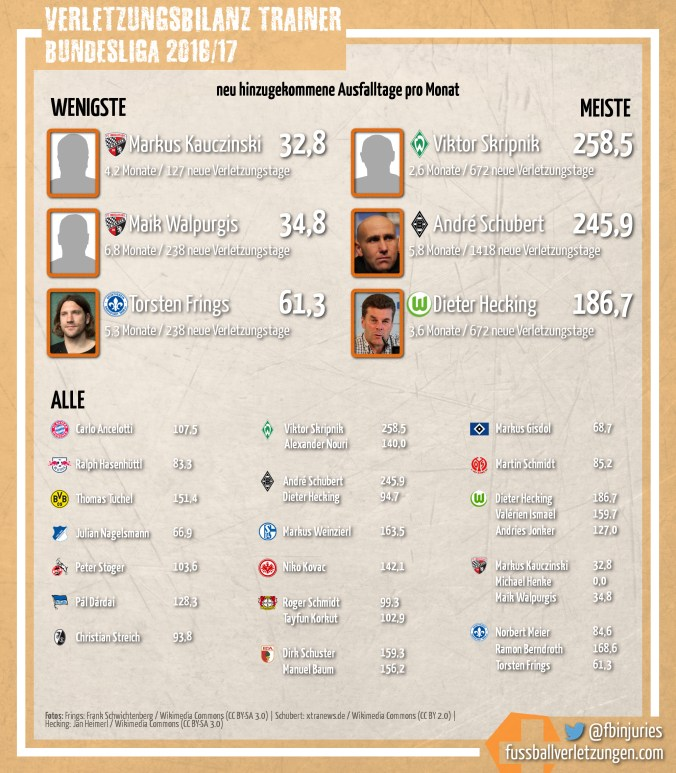 Grafik: Die Verletzungsbilanz der Trainer 2016/17. Kauczinski schneidet am besten, Skripnik am schlechtesten ab.