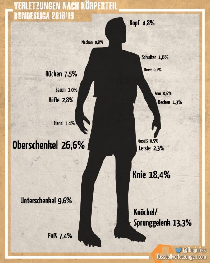 Grafik: Verletzungen nach Körperteil. Am häufigsten sind Oberschenkel-, Knie- und Knöchelverletzungen.