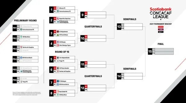 El camino hacia el título de la Liga Concacaf 2021 (Foto: Concacaf)