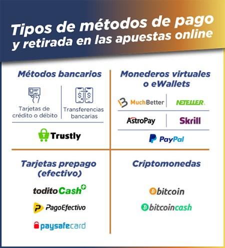 tipos de metodos de pagos en apuestas online