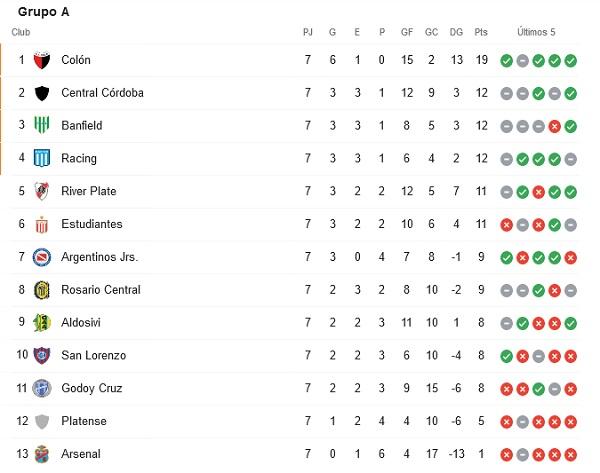 liga argentina tabla grupo A
