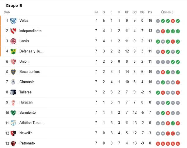 liga argentina tabla grupo b