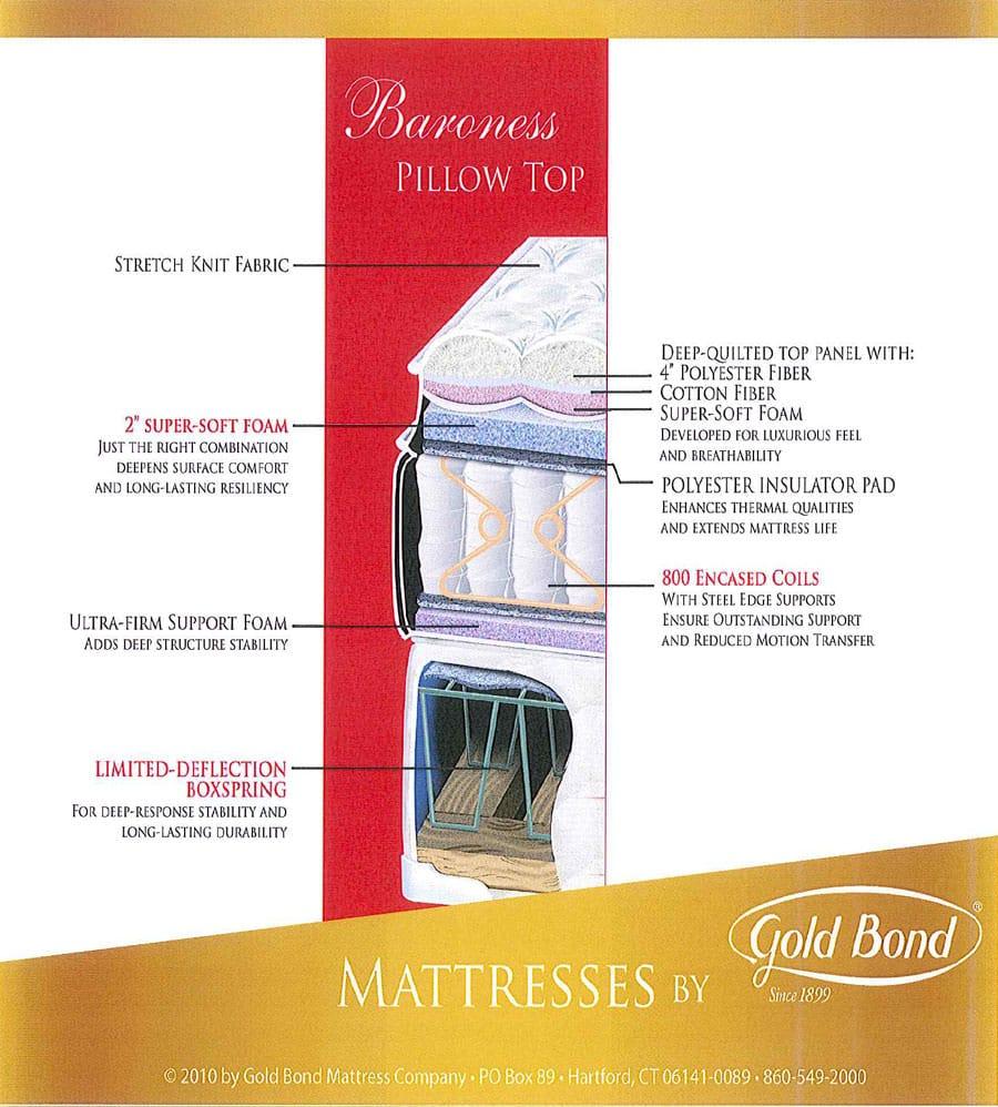 baroness 10 inch pillow top mattress by gold bond