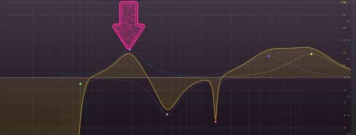Faixa entre 100 Hz e 300 Hz