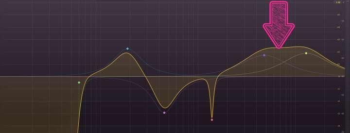 Faixa entre 5000 Hz e 7000 Hz
