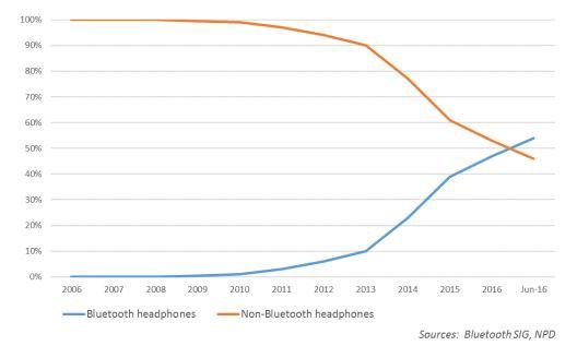 BT Headphones vs Non BT Headphones