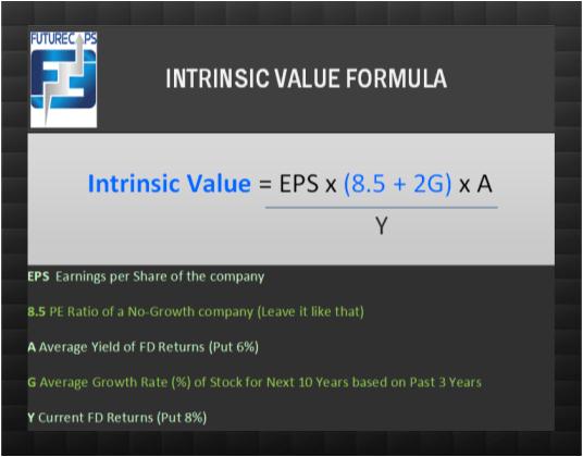 intrinsic value tool
