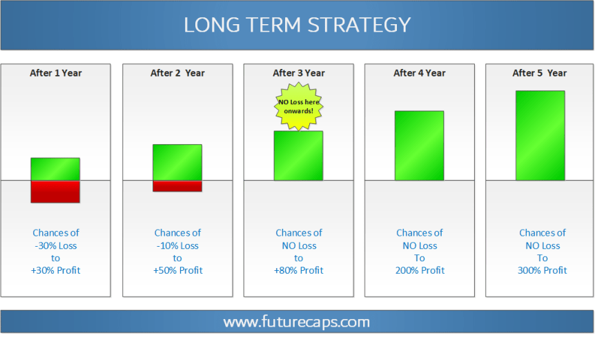 stock market long term strategy