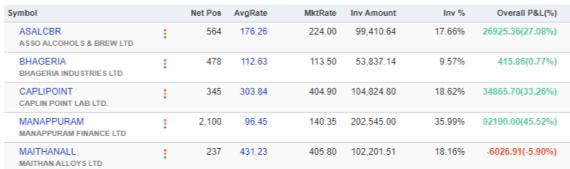 futurecaps current holdings