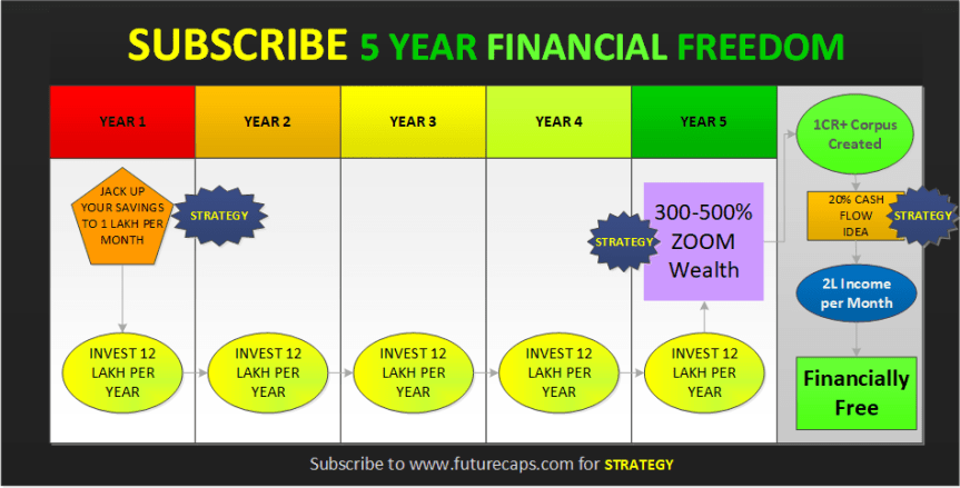 futurecaps subscribe 5 year financial freedom