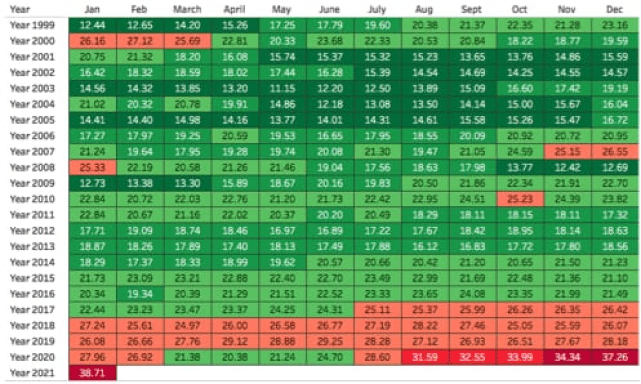 NIFTY PE Ratio by Year/Month