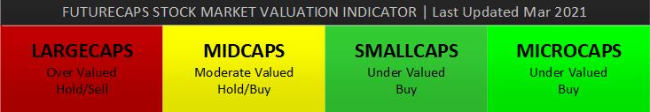 market valuation indicator