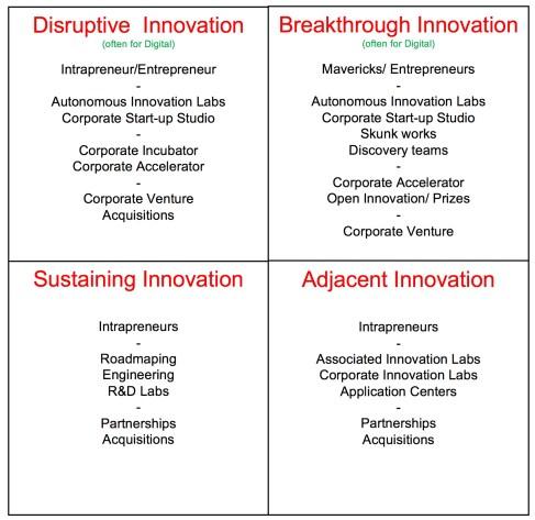 InnovationEcosystemv3