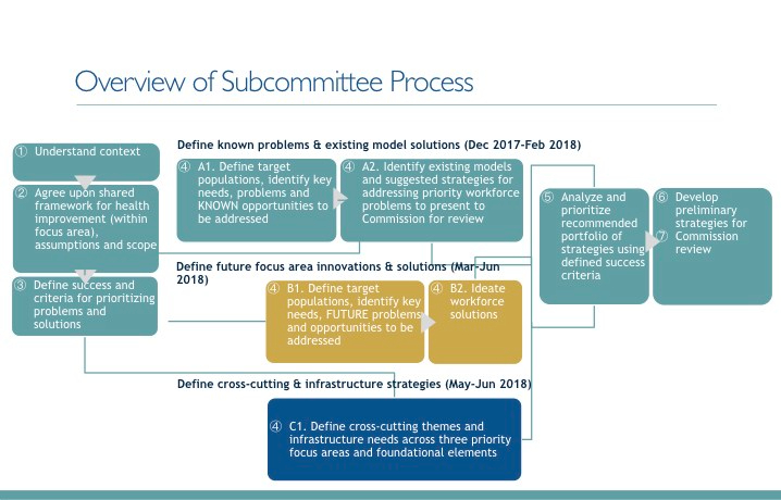 Subcomms Process_visual_draft12.19 (1).001