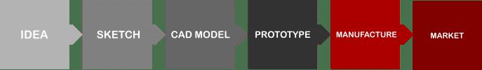 CAD modeling SERVICES2U