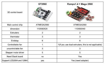 ramps to gt2560 2