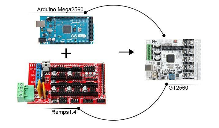 ramps to gt2560