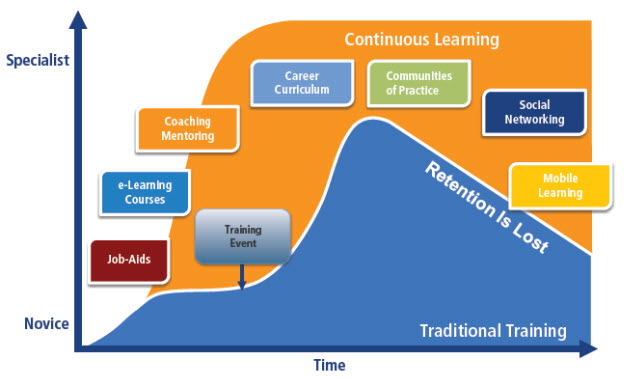 continouslearning