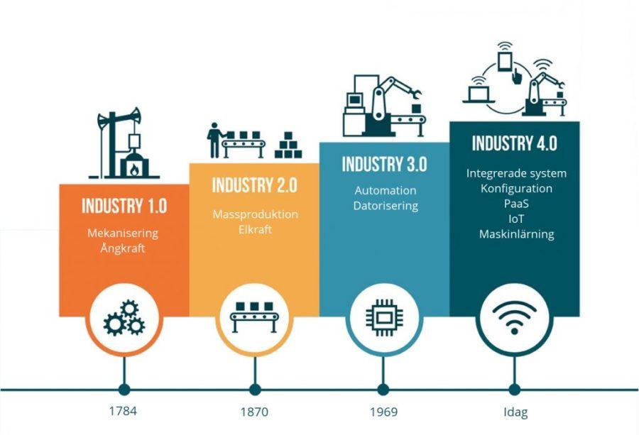 Fjärde industriella revolutionen