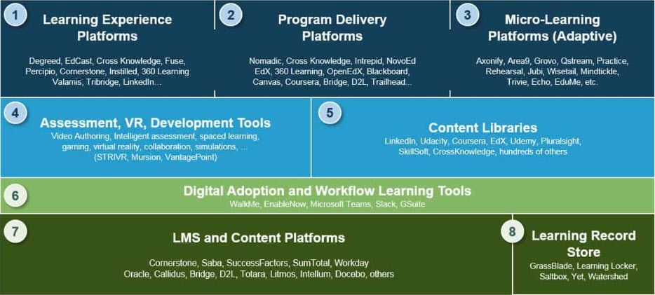 Tools and platforms to help digitize learning