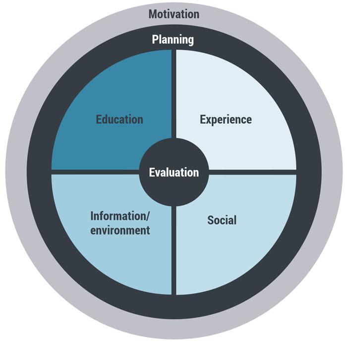 Learnability in a nutshell