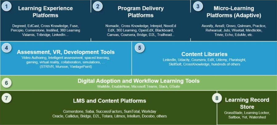 Platforms and tools to digitize learning.