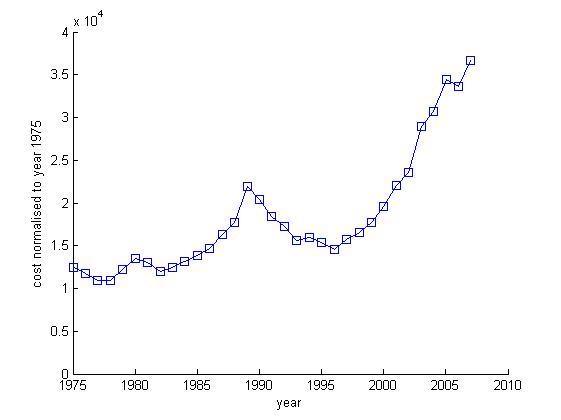 UK house prices, rebased