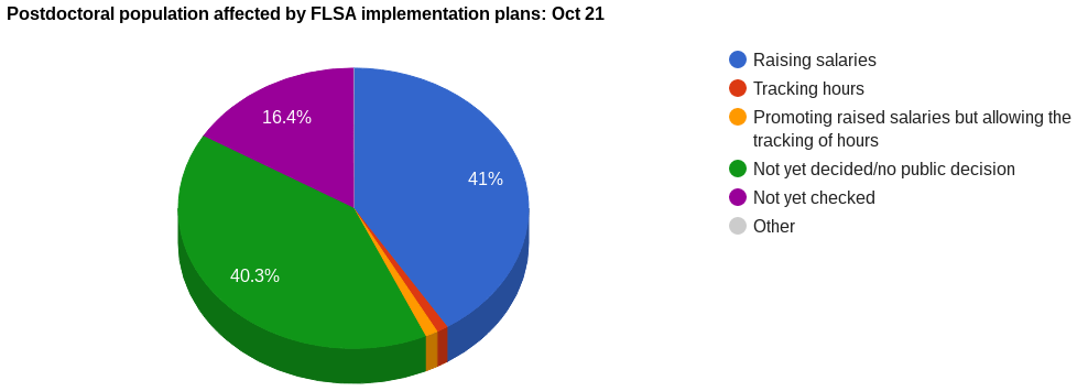 Percentage of the postdoctoral population at institutions implementing various plans for FLSA Oct 21.