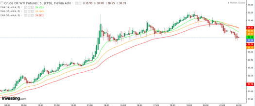 EMA Exponential Moving Average