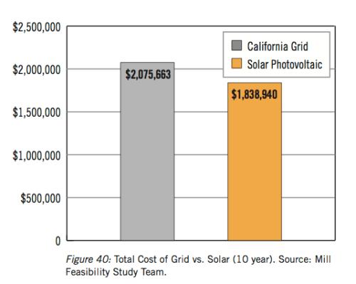 Solar vs grid