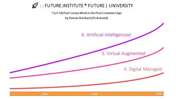 Post Futures Work & Jobs - Post Economy - Diagram