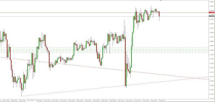 EUR USD 10 01 15 M15