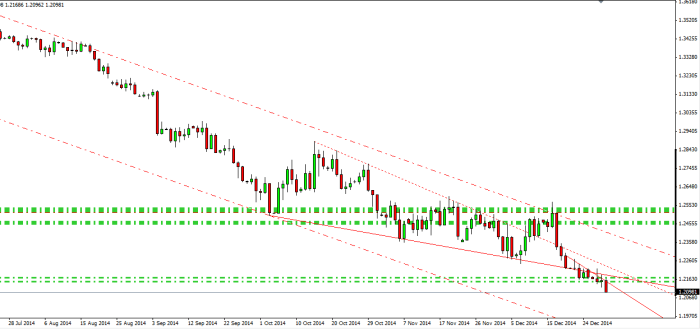 EUR USD 31 12 2014 daily