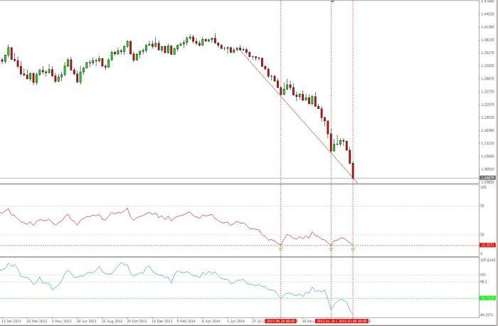 EUR USD  13 03 15 Hebdo