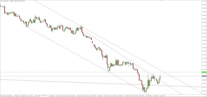 EUR USD 04 04 2015 Daily